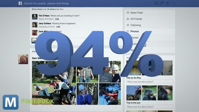 News video: Pew Study: 94% of Teens on Facebook, Twitter and Instagram Usage Up